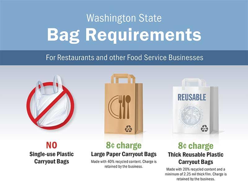 Plastic Bag Ban Requirements for Restaurants